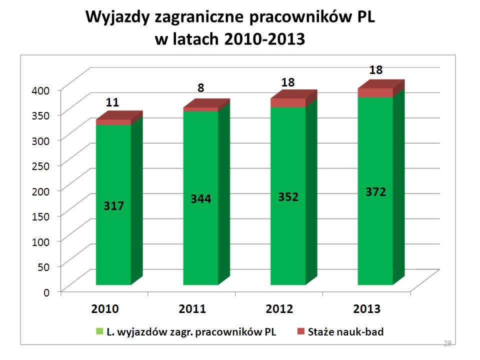 Wyjazdy zagraniczne pracowników PL w latach 2010-2013 29
