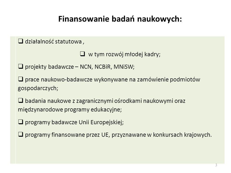 Punkty (działalność statutowa) – LP, w przeliczeniu na prac.