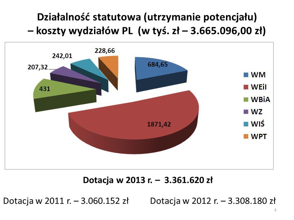 Działalność statutowa (utrzymanie potencjału) – koszty wydziałów PL (w tyś.