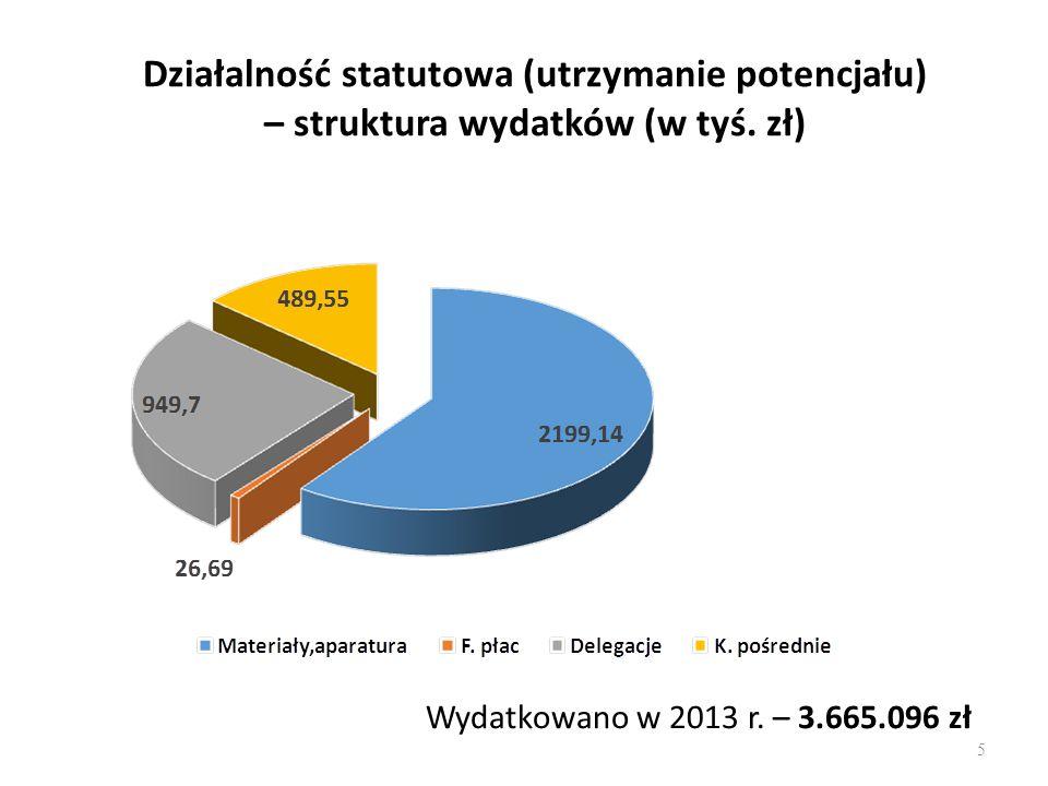 Koszty działalności naukowo-badawczej w 2013 r.w poszczególnych wydziałach (w tyś.