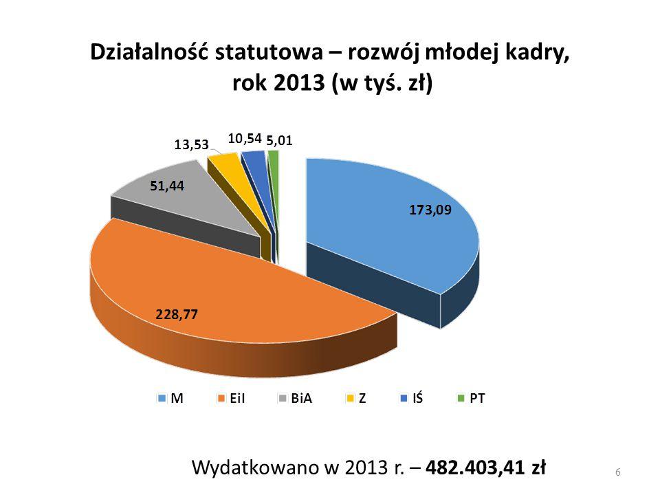 Działalność statutowa ogółem – dotacja w latach 2010 - 2013  rok 2010 – 2.638.139 zł,  rok 2011 – 3.060.152 zł,  rok 2012 - 3.678.850 zł  rok 2013 – 3.361.620 zł.