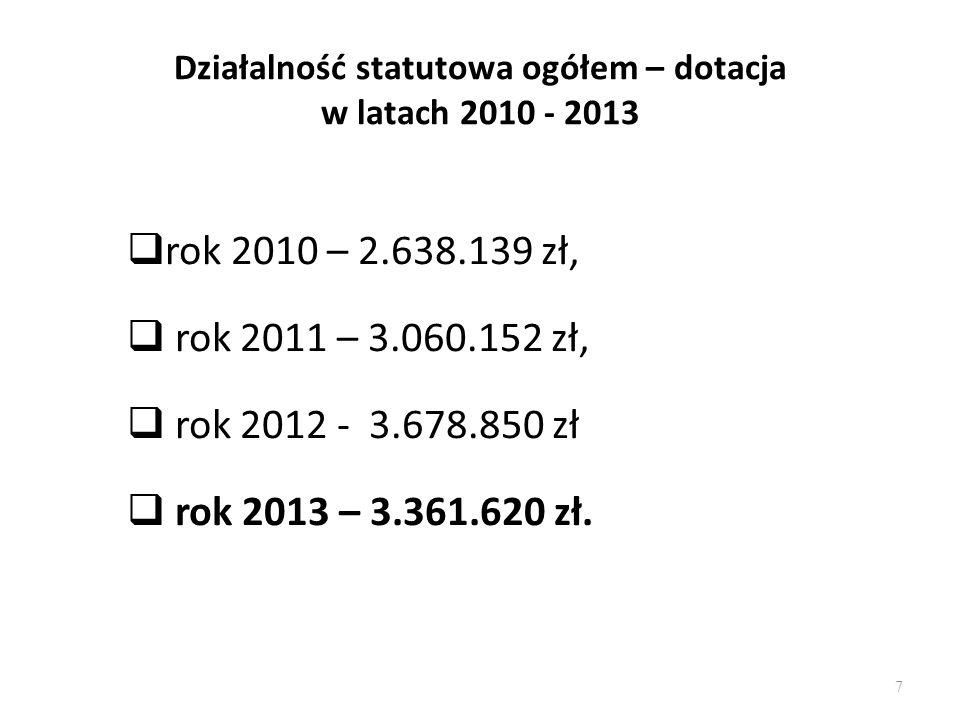Publikacje z podziałem na wydziały (dane Biblioteki PL) - 2013 38