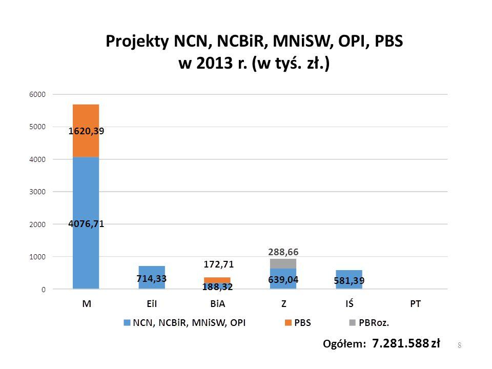 Ogółem: 7.281.588 zł Projekty NCN, NCBiR, MNiSW, OPI, PBS w 2013 r. (w tyś. zł.) 8