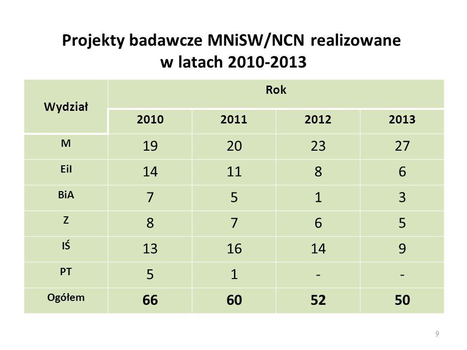 Projekty badawcze MNiSW/NCN realizowane w latach 2010-2013 Wydział Rok 2010201120122013 M 19202327 EiI 141186 BiA 7513 Z 8765 IŚ 1316149 PT 51-- Ogółem 66605250 9