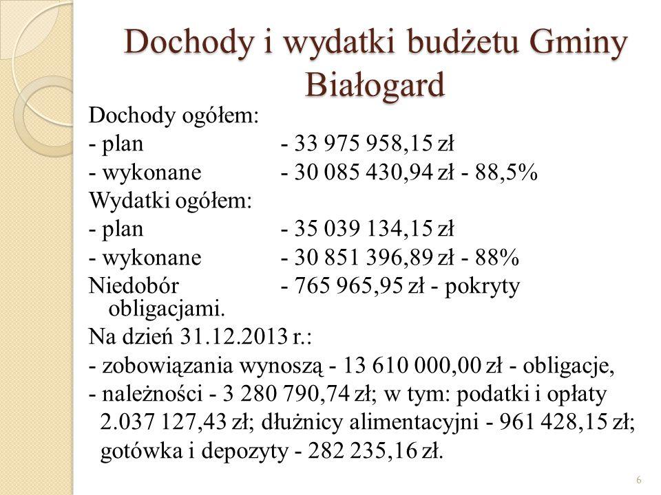Najważniejsze wydatki budżetu Oświata i wychowanie- 10 129 601,73 zł - 32,83% * w tym : dowozy - 1 785 745,92 zł budowa sali sportowej w Pomianowie - 974 659,01 zł.