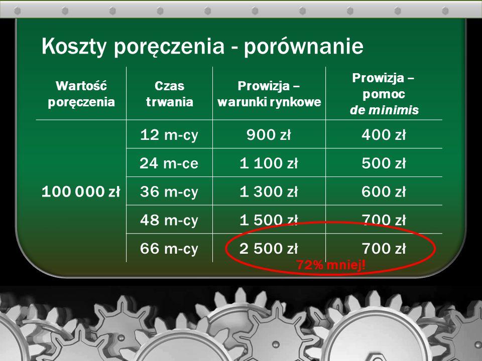 Koszty poręczenia - porównanie Wartość poręczenia Czas trwania Prowizja – warunki rynkowe Prowizja – pomoc de minimis 100 000 zł 12 m-cy900 zł400 zł 2