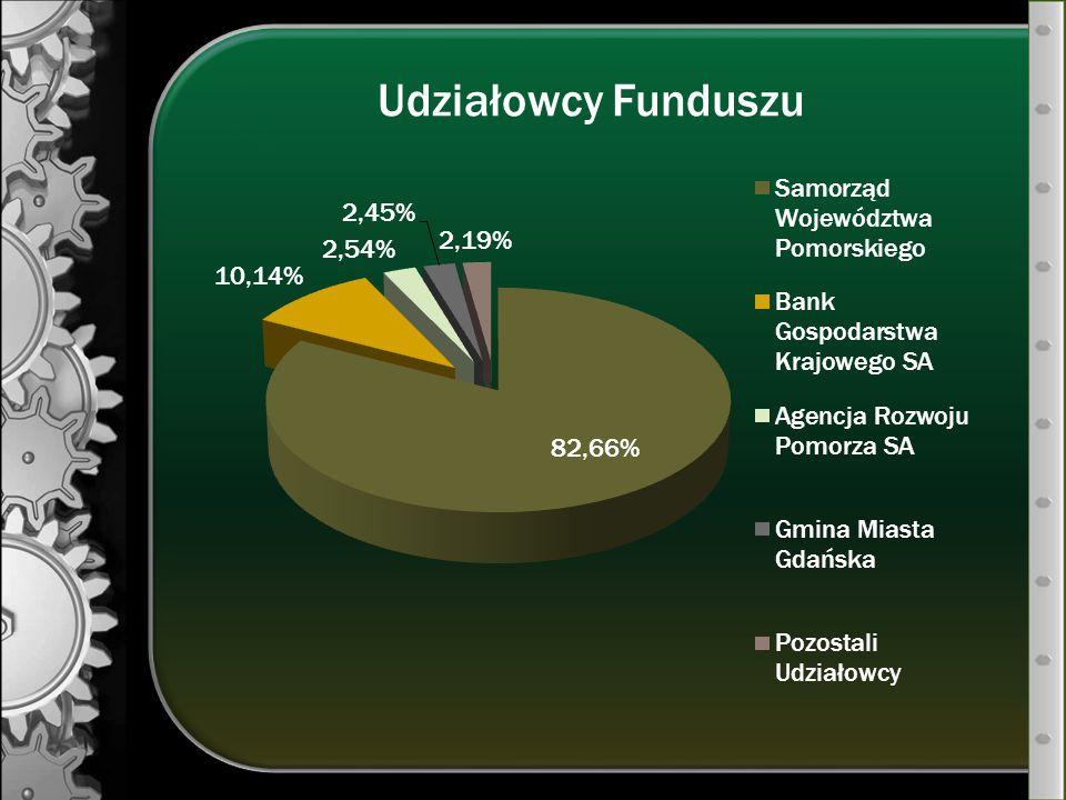 Udziałowcy Funduszu