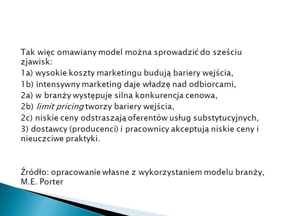 Tak więc omawiany model można sprowadzić do sześciu zjawisk: 1a) wysokie koszty marketingu budują bariery wejścia, 1b) intensywny marketing daje władz