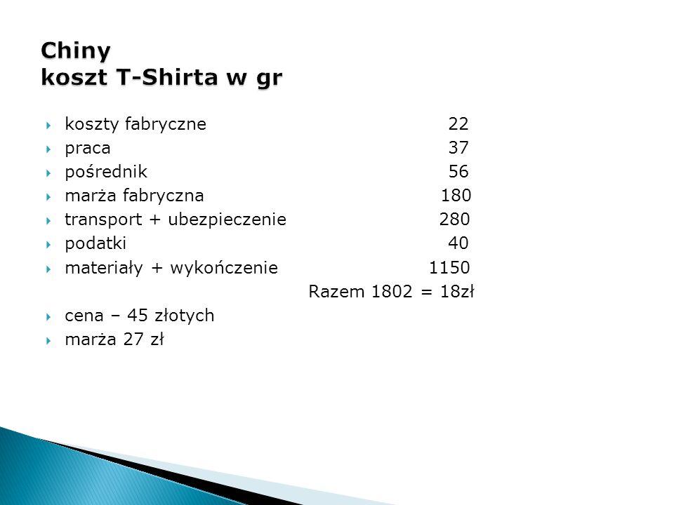  koszty fabryczne 22  praca 37  pośrednik 56  marża fabryczna 180  transport + ubezpieczenie 280  podatki 40  materiały + wykończenie 1150 Raze