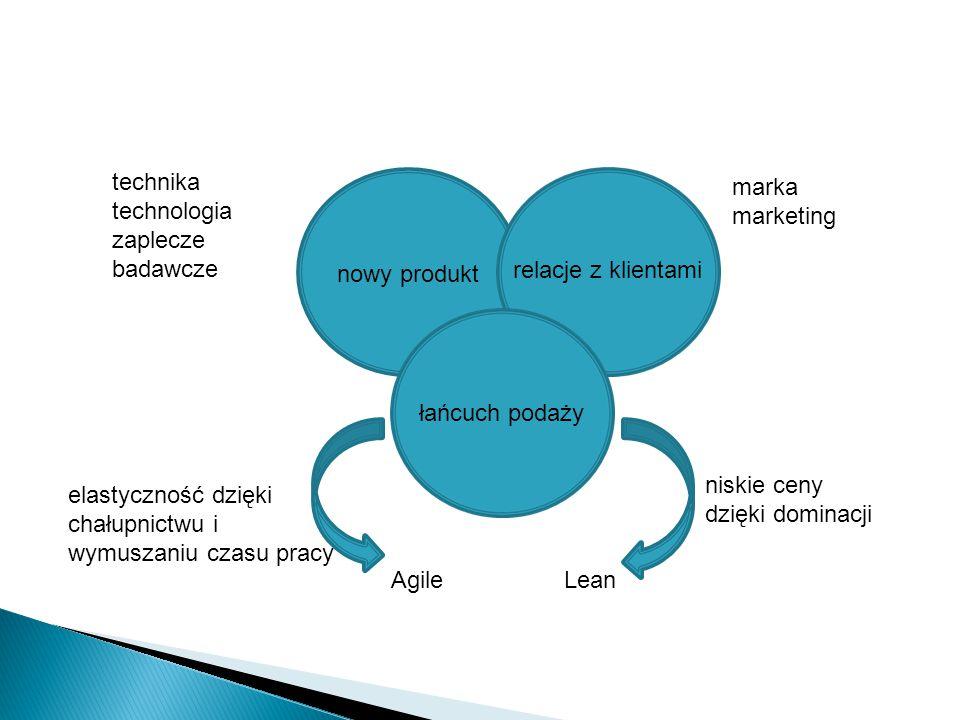 nowy produkt relacje z klientami łańcuch podaży technika technologia zaplecze badawcze marka marketing elastyczność dzięki chałupnictwu i wymuszaniu c