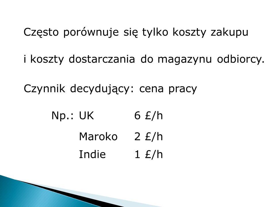 Często porównuje się tylko koszty zakupu i koszty dostarczania do magazynu odbiorcy. Czynnik decydujący: cena pracy Np.: UK6 £/h Maroko2 £/h Indie1 £/
