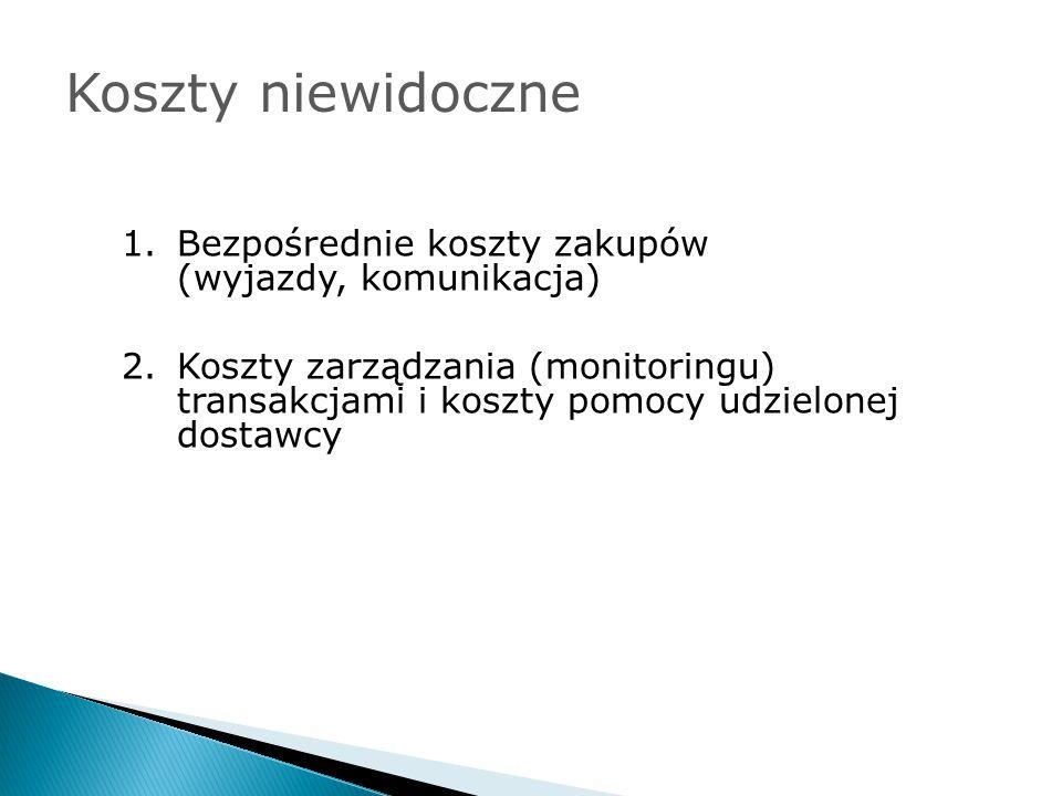 Koszty niewidoczne 1.Bezpośrednie koszty zakupów (wyjazdy, komunikacja) 2.Koszty zarządzania (monitoringu) transakcjami i koszty pomocy udzielonej dos