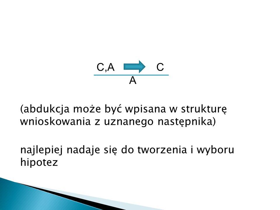 (abdukcja może być wpisana w strukturę wnioskowania z uznanego następnika) najlepiej nadaje się do tworzenia i wyboru hipotez C,A C A