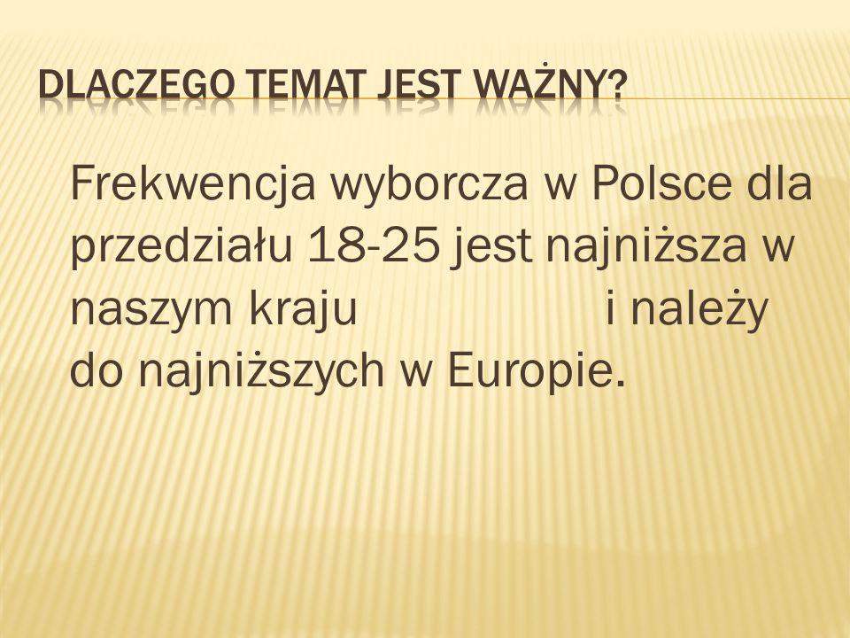 Frekwencja wyborcza w Polsce dla przedziału 18-25 jest najniższa w naszym kraju i należy do najniższych w Europie.