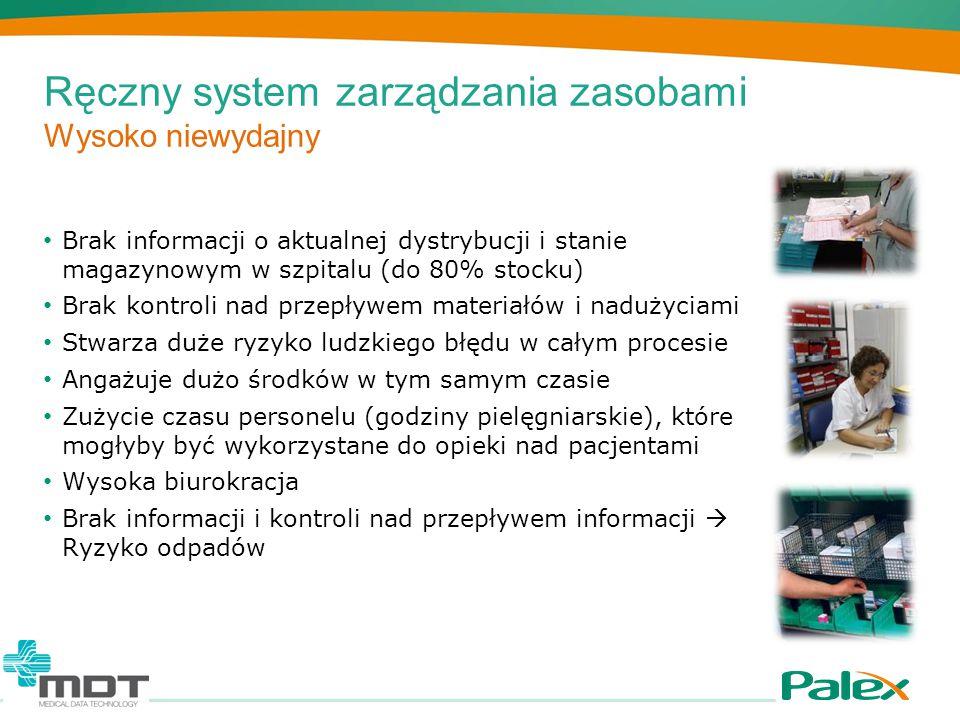 Ręczny system zarządzania zasobami Wysoko niewydajny Brak informacji o aktualnej dystrybucji i stanie magazynowym w szpitalu (do 80% stocku) Brak kont