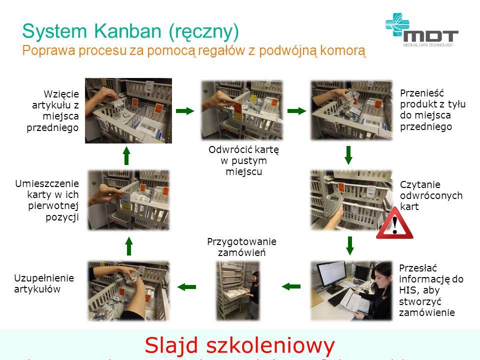 System zautomatyzowany Kanban Proces bez błędów i angażowania personelu szpitalnego NO-COUNT SYSTEM Wzięcie artykułu z miejsca przedniego Umieścić kartę w pustym miejscu w skrzynce lub panelu Automatyczne przekazanie informacji do magazynu.