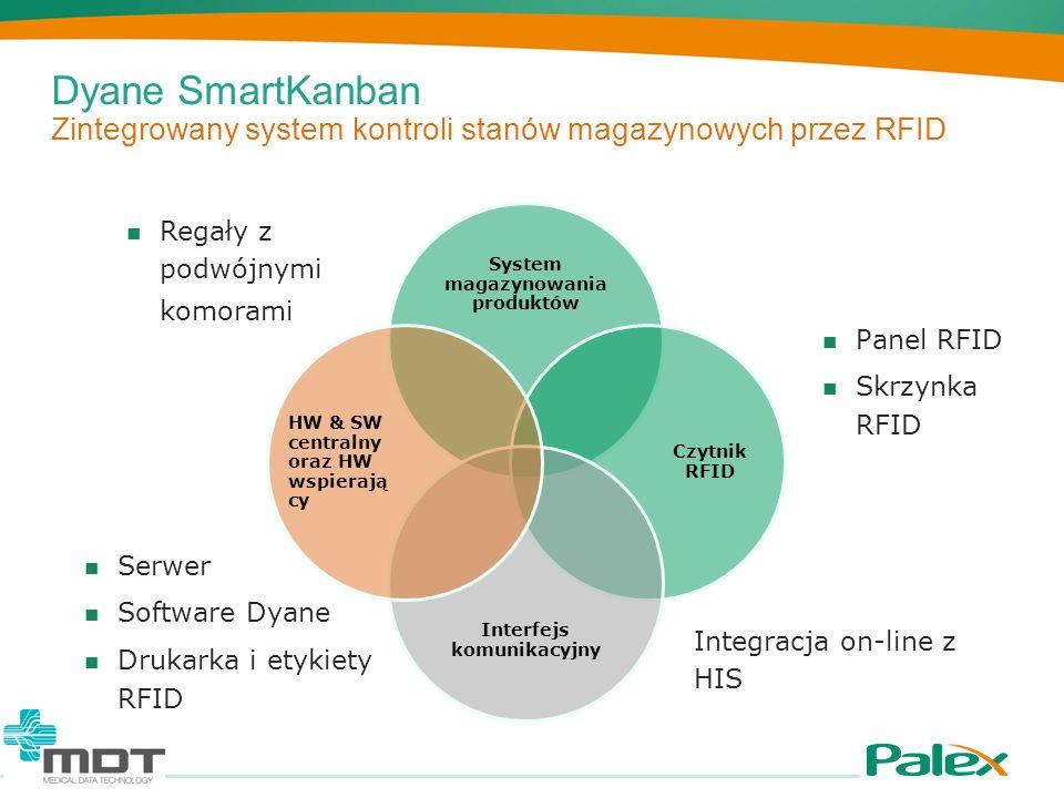 Dyane SmartKanban Elementy magazynów piętrowych Elementy standardowe Regały z podwójną komorą (opcja) Skrzynka lub panel informacyjny, w zależności od ilości Drukarka etykiet RFID Serwer (jeśli własny nie zostanie użyty) Oprogramowanie do zarządzania Dyane (zintegrowane z HIS)