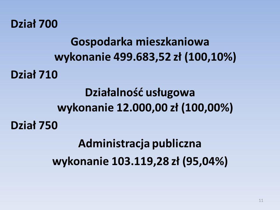 Dział 700 Gospodarka mieszkaniowa wykonanie 499.683,52 zł (100,10%) Dział 710 Działalność usługowa wykonanie 12.000,00 zł (100,00%) Dział 750 Administ