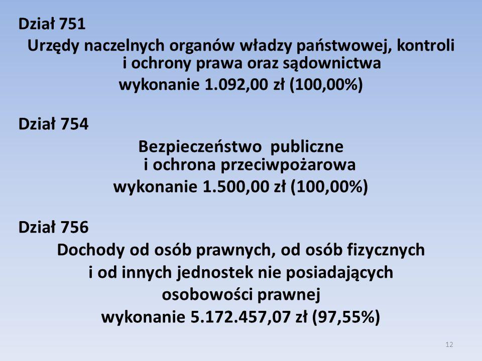 Dział 751 Urzędy naczelnych organów władzy państwowej, kontroli i ochrony prawa oraz sądownictwa wykonanie 1.092,00 zł (100,00%) Dział 754 Bezpieczeńs