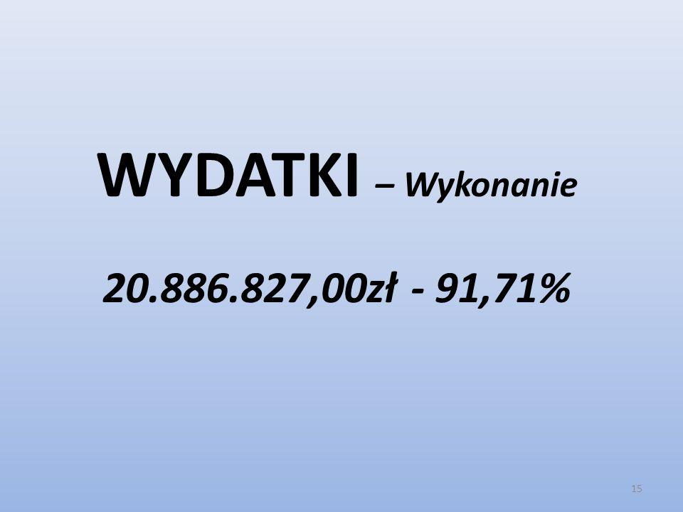 WYDATKI – Wykonanie 20.886.827,00zł - 91,71% 15