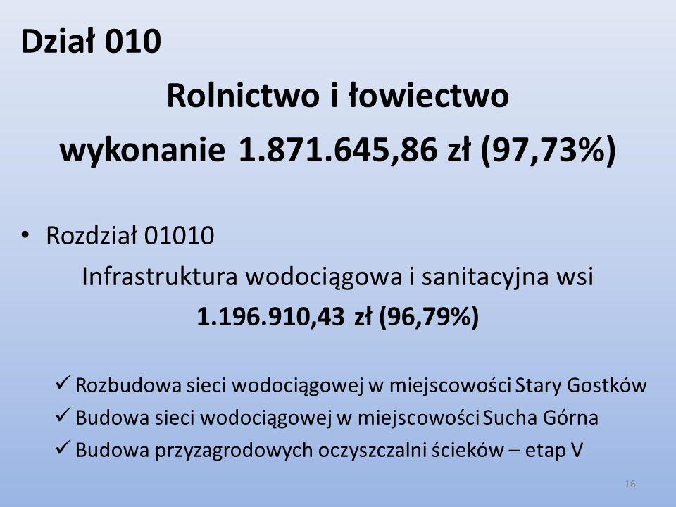 Dział 010 Rolnictwo i łowiectwo wykonanie 1.871.645,86 zł (97,73%) Rozdział 01010 Infrastruktura wodociągowa i sanitacyjna wsi 1.196.910,43 zł (96,79%