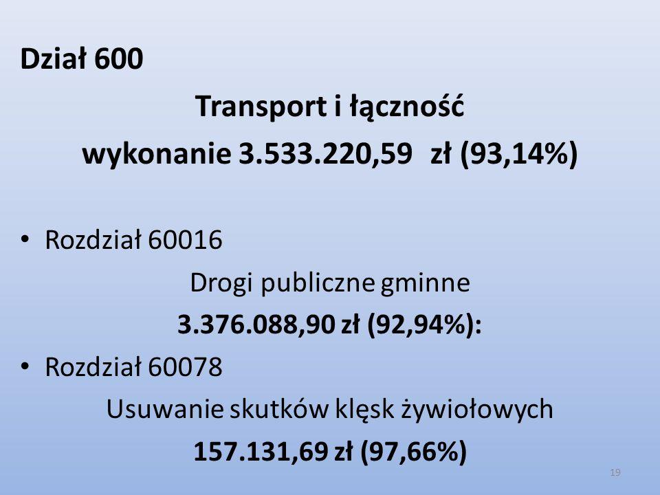 Dział 600 Transport i łączność wykonanie 3.533.220,59 zł (93,14%) Rozdział 60016 Drogi publiczne gminne 3.376.088,90 zł (92,94%): Rozdział 60078 Usuwa