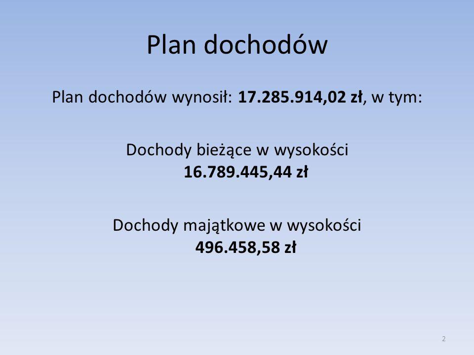 Plan dochodów Plan dochodów wynosił: 17.285.914,02 zł, w tym: Dochody bieżące w wysokości 16.789.445,44 zł Dochody majątkowe w wysokości 496.458,58 zł