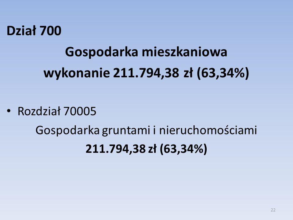 Dział 700 Gospodarka mieszkaniowa wykonanie 211.794,38 zł (63,34%) Rozdział 70005 Gospodarka gruntami i nieruchomościami 211.794,38 zł (63,34%) 22
