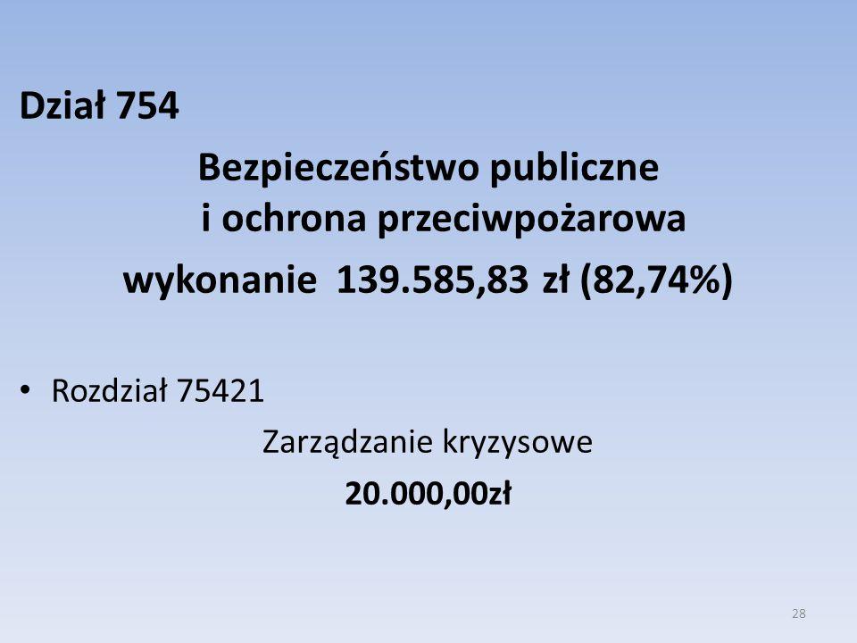 Dział 754 Bezpieczeństwo publiczne i ochrona przeciwpożarowa wykonanie 139.585,83 zł (82,74%) Rozdział 75421 Zarządzanie kryzysowe 20.000,00zł 28