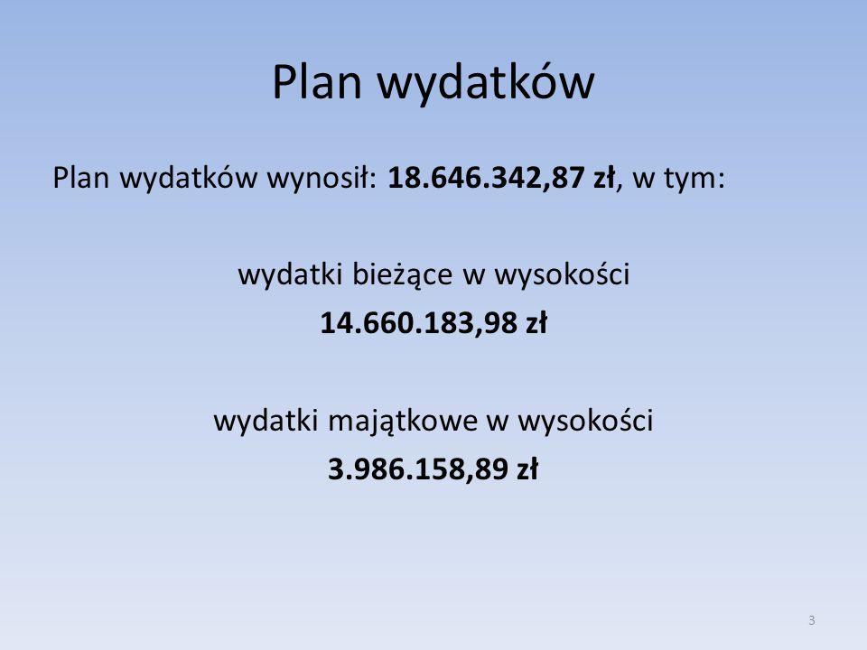 Plan wydatków Plan wydatków wynosił: 18.646.342,87 zł, w tym: wydatki bieżące w wysokości 14.660.183,98 zł wydatki majątkowe w wysokości 3.986.158,89
