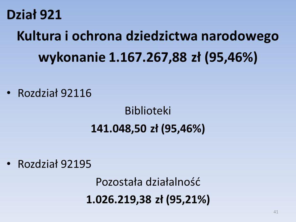Dział 921 Kultura i ochrona dziedzictwa narodowego wykonanie 1.167.267,88 zł (95,46%) Rozdział 92116 Biblioteki 141.048,50 zł (95,46%) Rozdział 92195