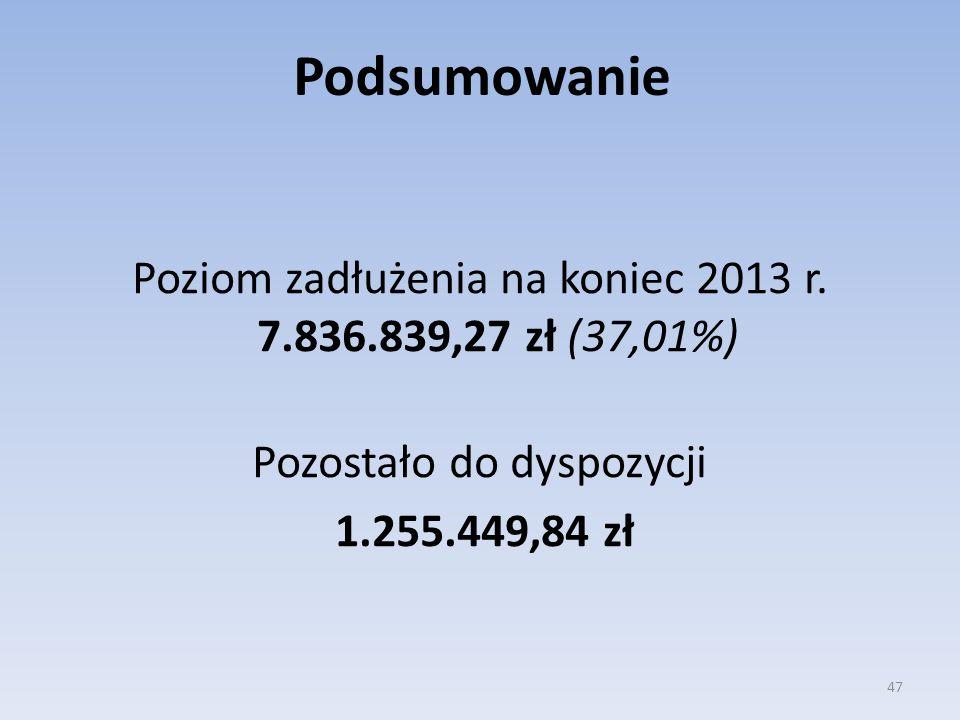 Poziom zadłużenia na koniec 2013 r. 7.836.839,27 zł (37,01%) Pozostało do dyspozycji 1.255.449,84 zł 47 Podsumowanie