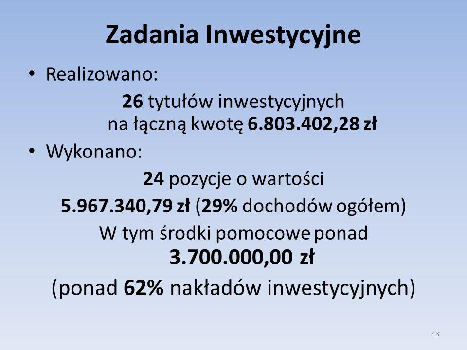 Zadania Inwestycyjne Realizowano: 26 tytułów inwestycyjnych na łączną kwotę 6.803.402,28 zł Wykonano: 24 pozycje o wartości 5.967.340,79 zł (29% docho