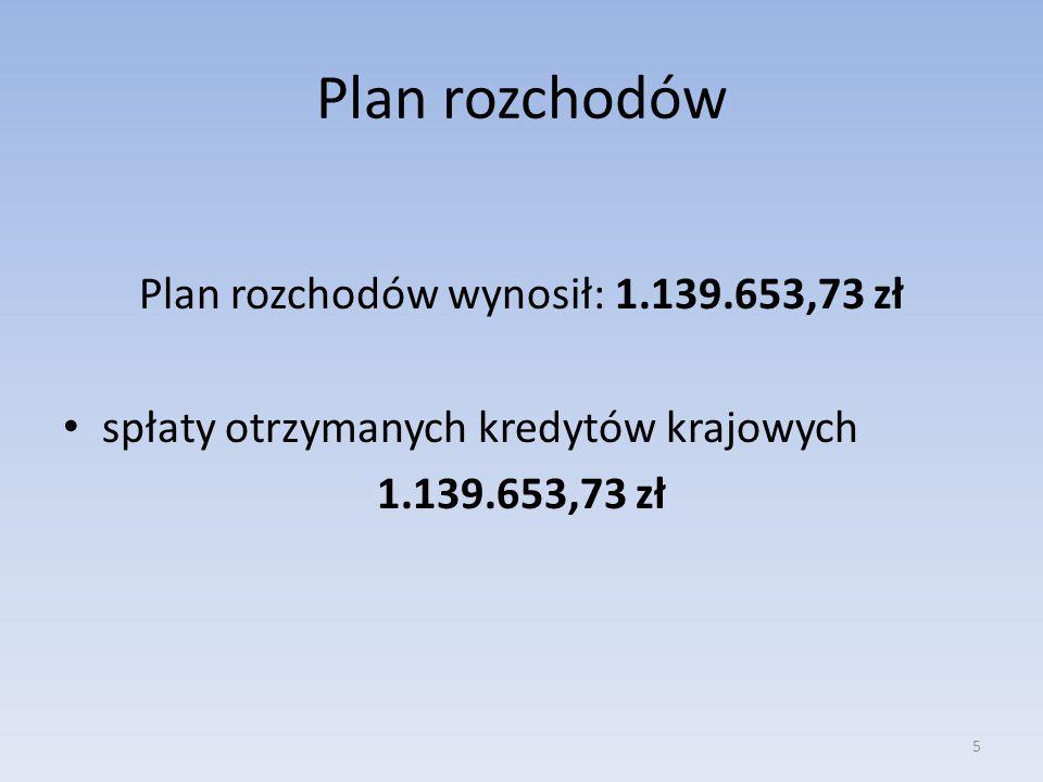 Rezerwa budżetowa 225.261,54 zł, w tym: ogólna na nieprzewidziane wydatki – 89.001,54 zł; zadania wynikające z Karty Nauczyciela w wysokości – 30.260,00 zł; jednorazowe dodatki uzupełniające dla nauczycieli – 21.000,00 zł; nieprzewidziane wydatki bieżące w oświacie –49.000,00 zł; zarządzanie kryzysowe – 36.000,00 zł.