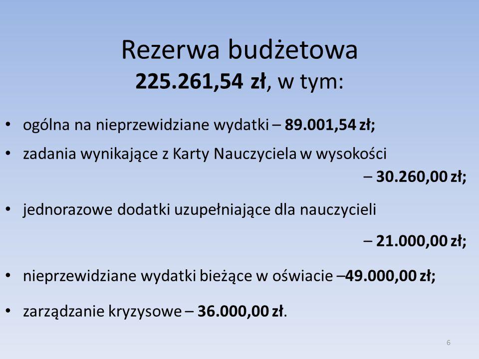 Rezerwa budżetowa 225.261,54 zł, w tym: ogólna na nieprzewidziane wydatki – 89.001,54 zł; zadania wynikające z Karty Nauczyciela w wysokości – 30.260,