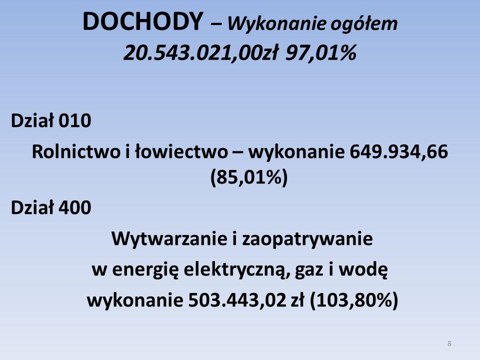 DOCHODY – Wykonanie ogółem 20.543.021,00zł 97,01% Dział 010 Rolnictwo i łowiectwo – wykonanie 649.934,66 (85,01%) Dział 400 Wytwarzanie i zaopatrywani