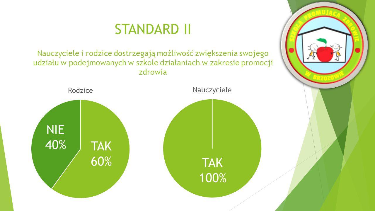 STANDARD II WNIOSKI  Koordynator chętnie i aktywnie współpracuje z zespołem ds.
