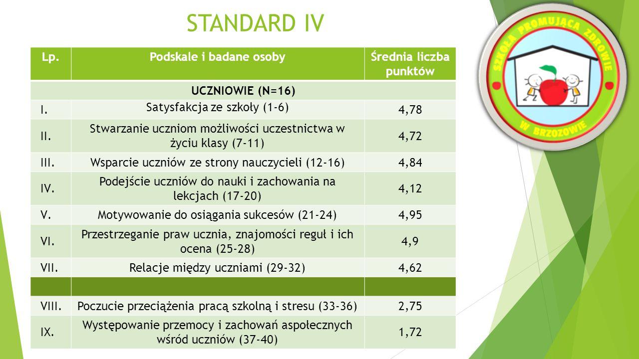 STANDARD IV Lp.Podskale i badane osobyŚrednia liczba punktów NAUCZYCIELE (N=16) I.