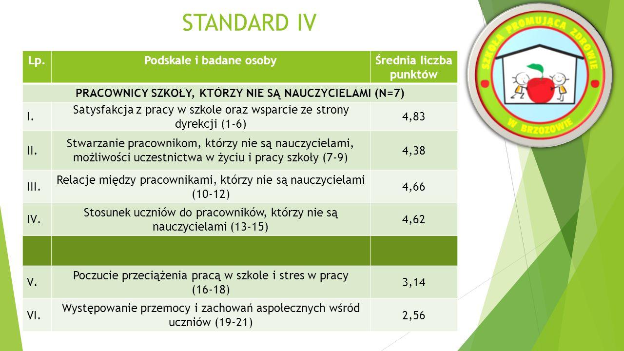 STANDARD IV Lp.Podskale i badane osobyŚrednia liczba punktów RODZICE (N=30) I.