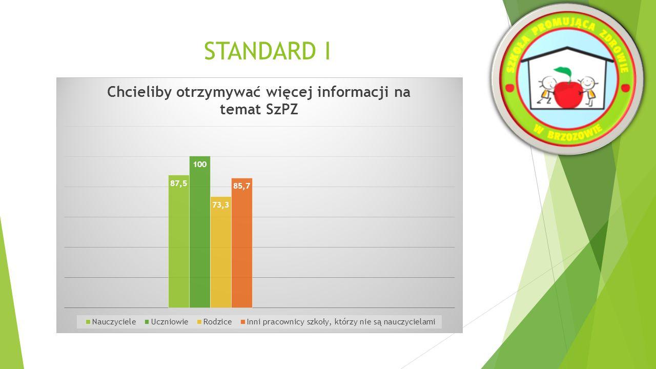 STANDARD I WNIOSKI  Koncepcja SzPZ jest bardzo dobrze znana społeczności szkolnej oraz lokalnej.