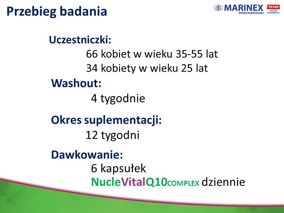 Przebieg badania Uczestniczki: 66 kobiet w wieku 35-55 lat 34 kobiety w wieku 25 lat Washout: 4 tygodnie Okres suplementacji: 12 tygodni Dawkowanie: 6 kapsułek NucleVitalQ10 COMPLEX dziennie