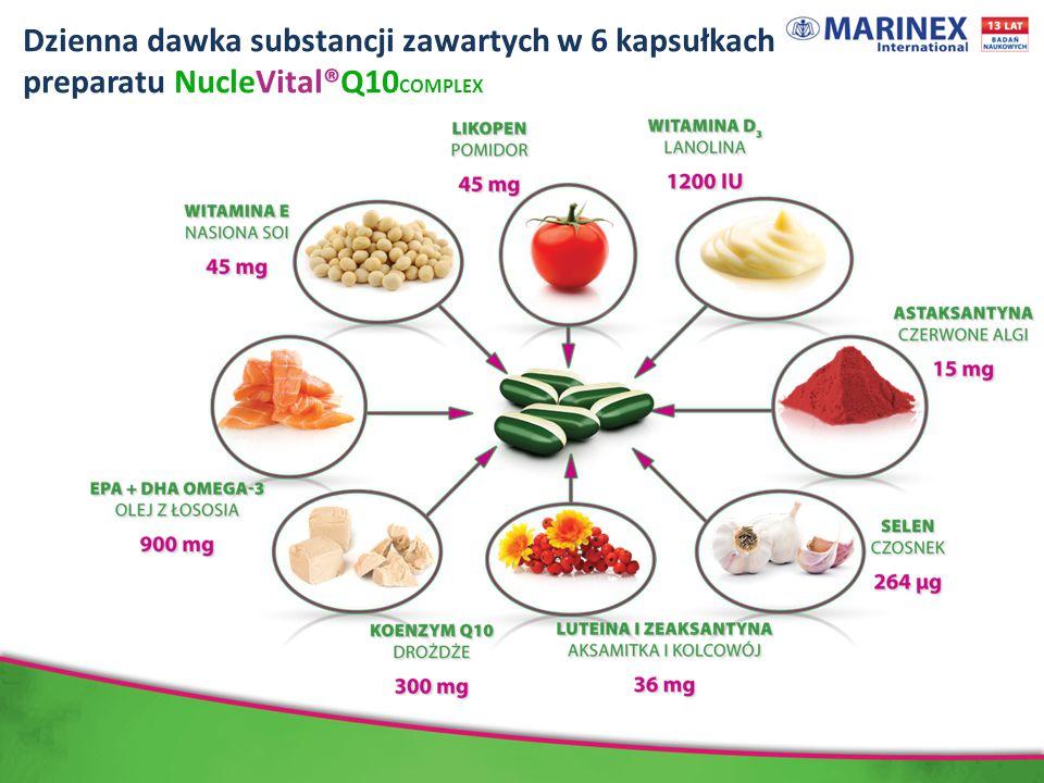 Dzienna dawka substancji zawartych w 6 kapsułkach preparatu NucleVital®Q10 COMPLEX