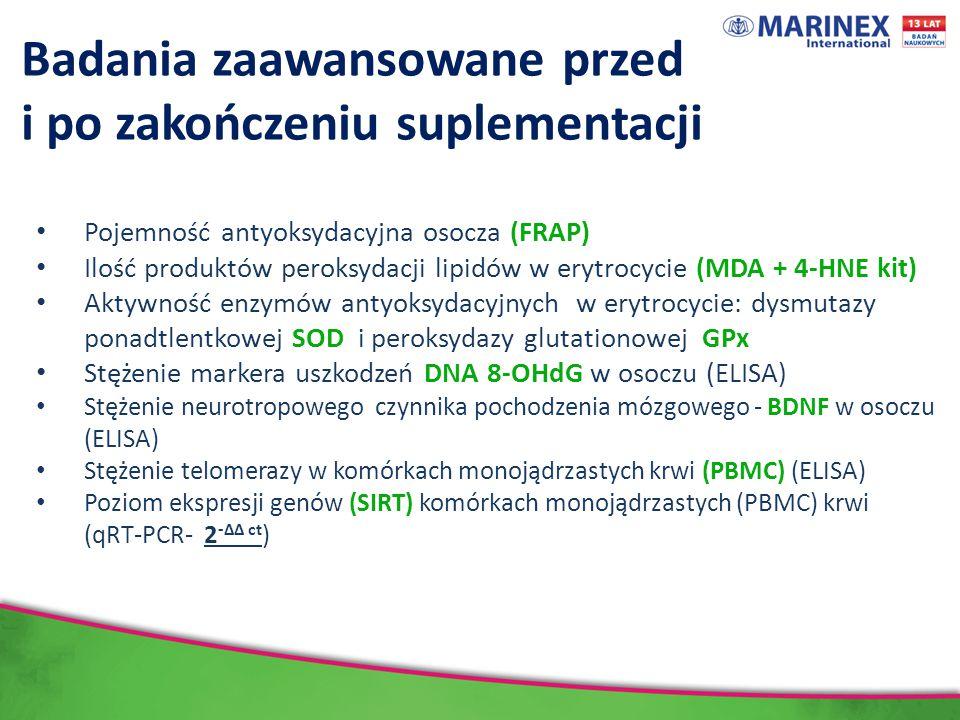 Badania zaawansowane przed i po zakończeniu suplementacji Pojemność antyoksydacyjna osocza (FRAP) Ilość produktów peroksydacji lipidów w erytrocycie (MDA + 4-HNE kit) Aktywność enzymów antyoksydacyjnych w erytrocycie: dysmutazy ponadtlentkowej SOD i peroksydazy glutationowej GPx Stężenie markera uszkodzeń DNA 8-OHdG w osoczu (ELISA) Stężenie neurotropowego czynnika pochodzenia mózgowego - BDNF w osoczu (ELISA) Stężenie telomerazy w komórkach monojądrzastych krwi (PBMC) (ELISA) Poziom ekspresji genów (SIRT) komórkach monojądrzastych (PBMC) krwi (qRT-PCR- 2 -∆∆ ct )