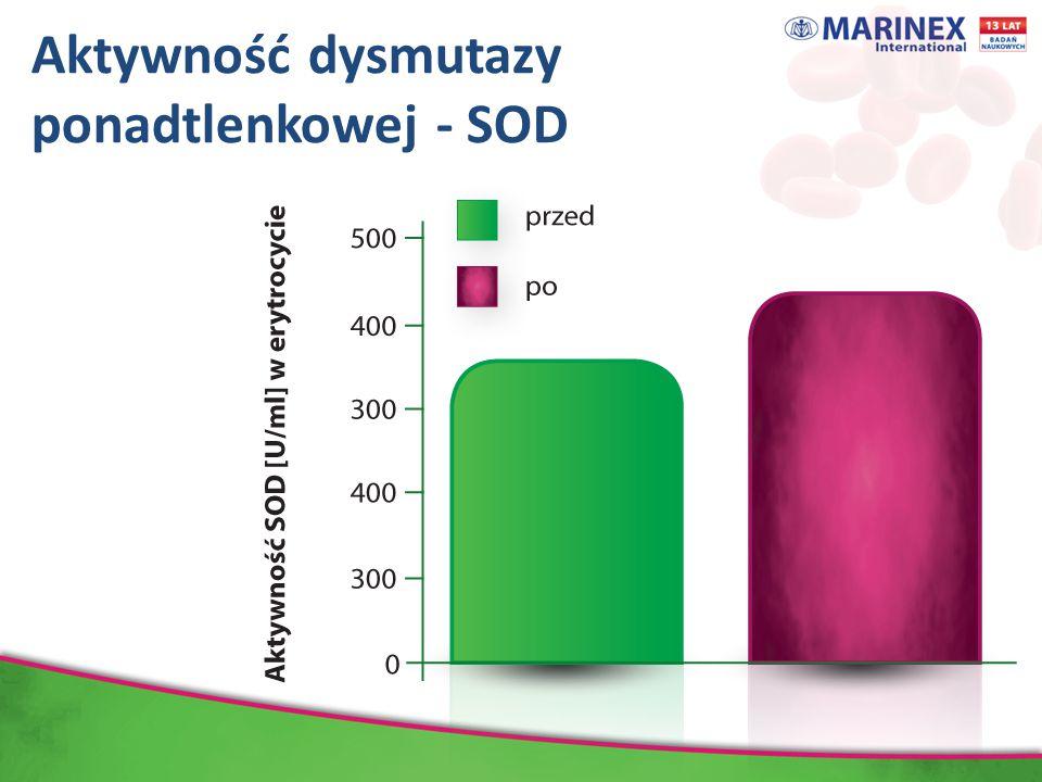 Aktywność dysmutazy ponadtlenkowej - SOD Dane wyrażają średnią ± odchylenie standardowe, N=66
