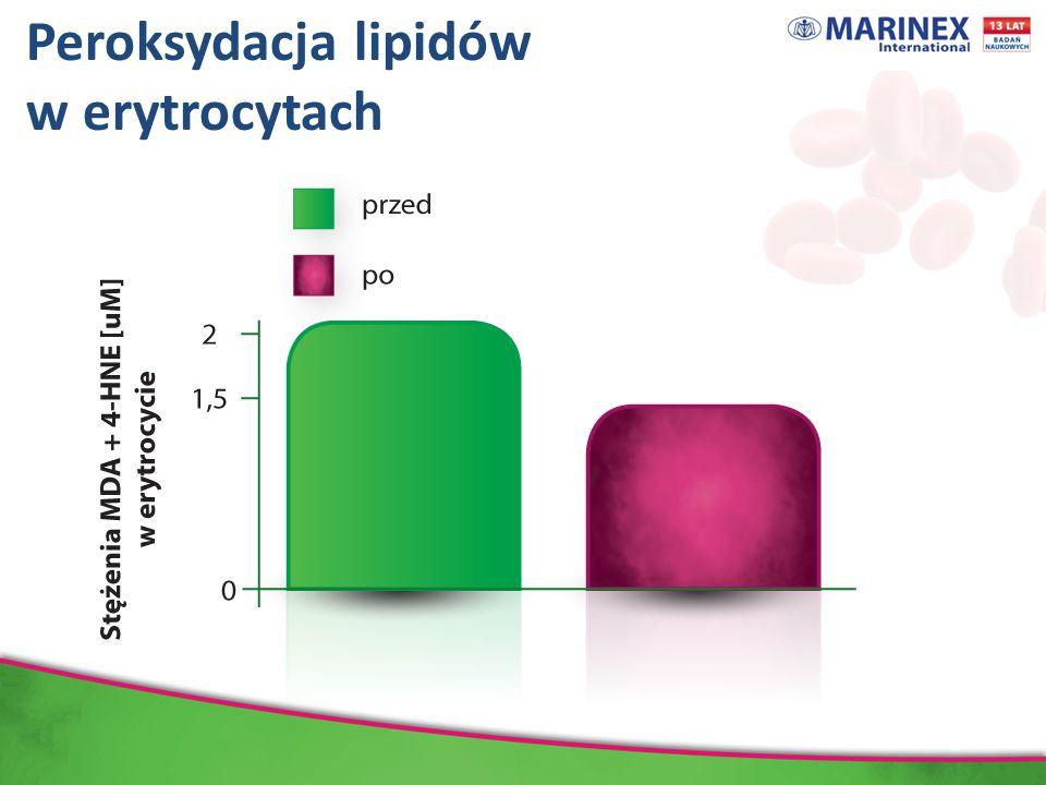 Peroksydacja lipidów w erytrocytach Dane wyrażają średnią ± odchylenie standardowe, N=66