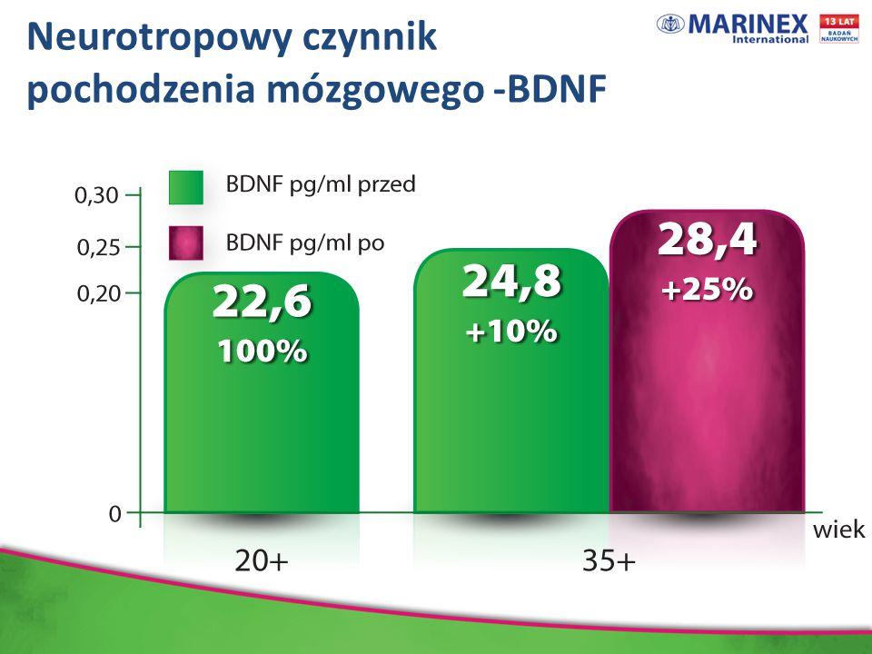 Neurotropowy czynnik pochodzenia mózgowego -BDNF Dane wyrażają średnią ± odchylenie standardowe, N=66