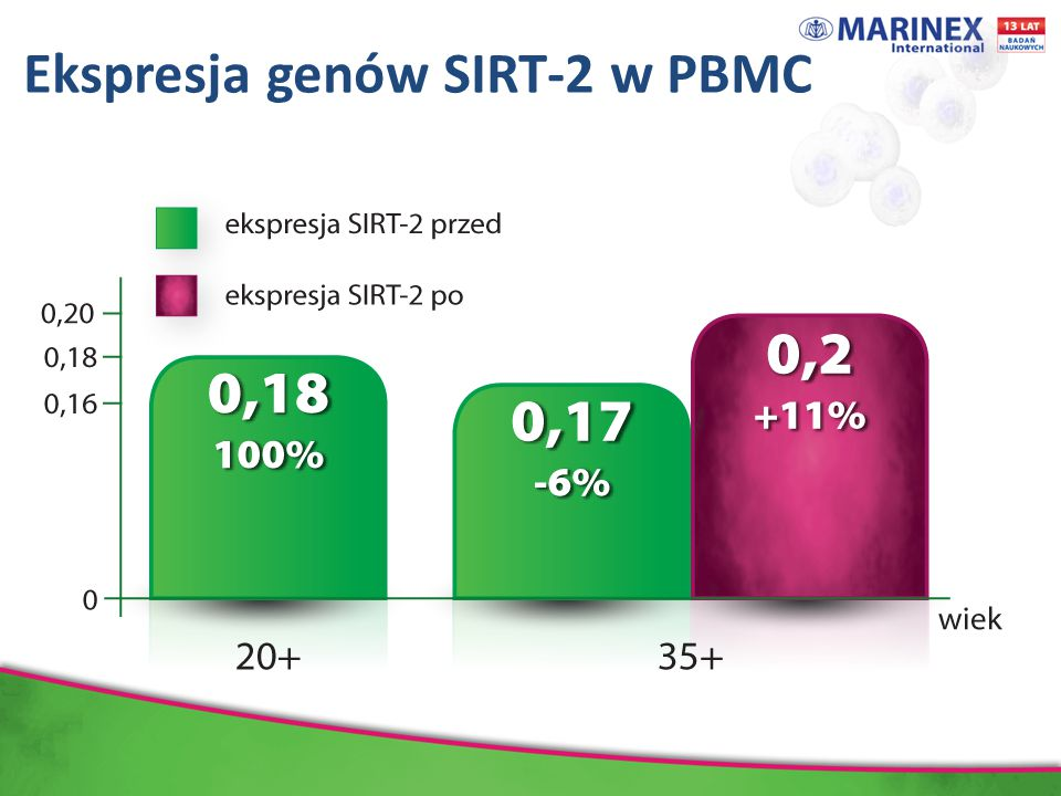 Ekspresja genów SIRT-2 w PBMC Dane wyrażają średnią ± odchylenie standardowe, N=66