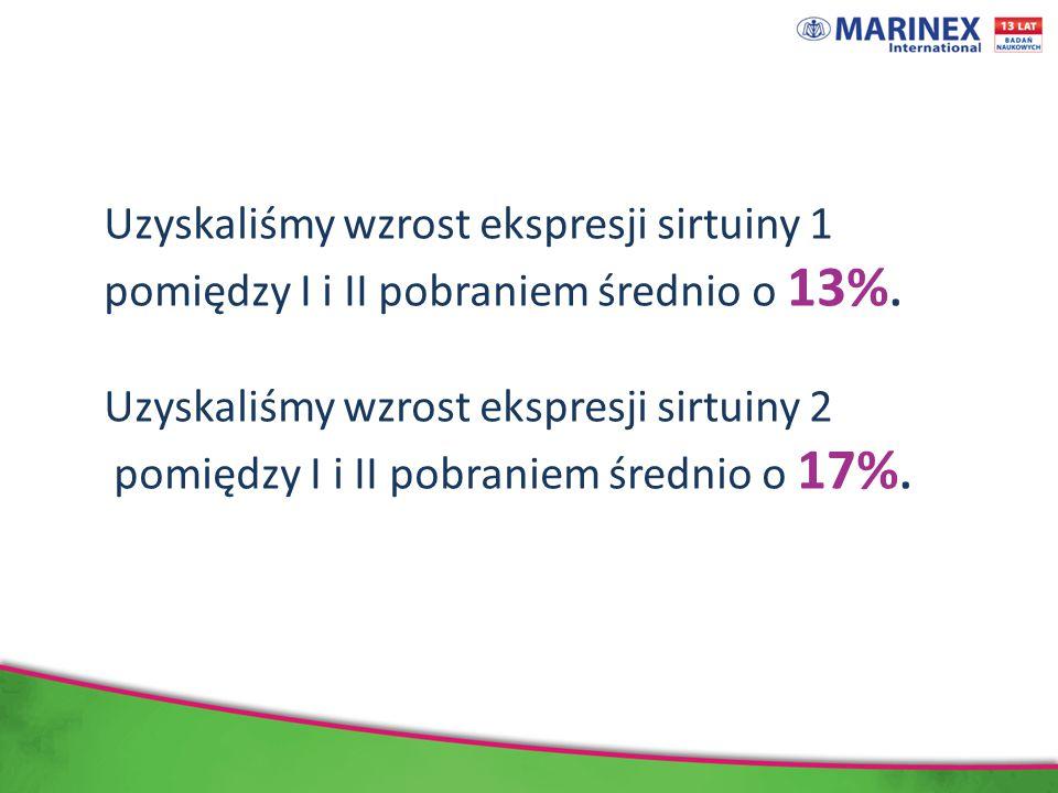 Uzyskaliśmy wzrost ekspresji sirtuiny 1 pomiędzy I i II pobraniem średnio o 13%.