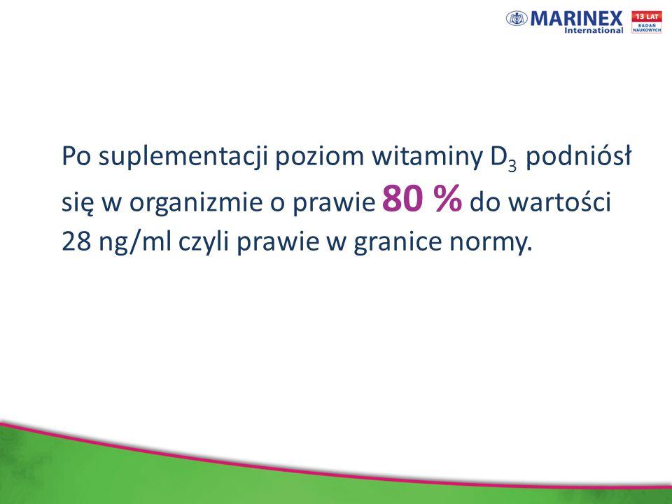 Po suplementacji poziom witaminy D 3 podniósł się w organizmie o prawie 80 % do wartości 28 ng/ml czyli prawie w granice normy.