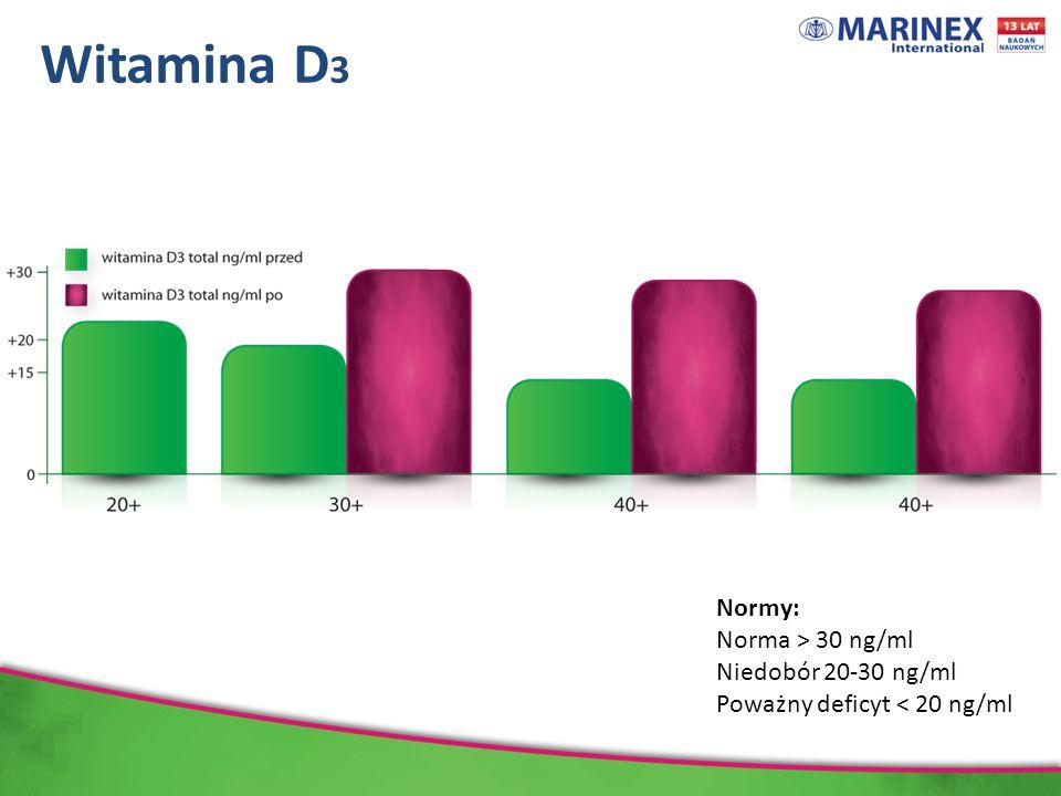 Witamina D 3 Normy: Norma > 30 ng/ml Niedobór 20-30 ng/ml Poważny deficyt < 20 ng/ml